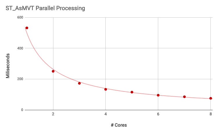 parallel MVT tile performance