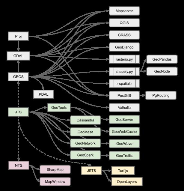 GEOS/JTS Ecosystem